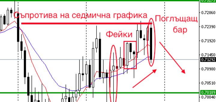 Седмичен форекс анализ 29.02-04.03