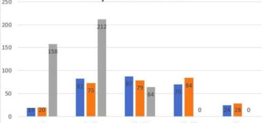Изследване на Пин бар - окончателни резултати