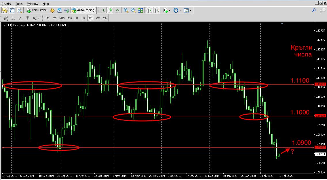 Валутен пазар, евро и още нещо